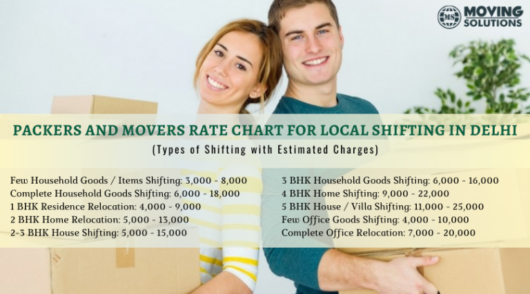 Packers and Movers Rate Chart for Local Shifting in Delhi NCR